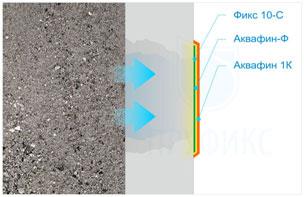 Как остановить просачивание (фильтрацию) воды сквозь бетон?