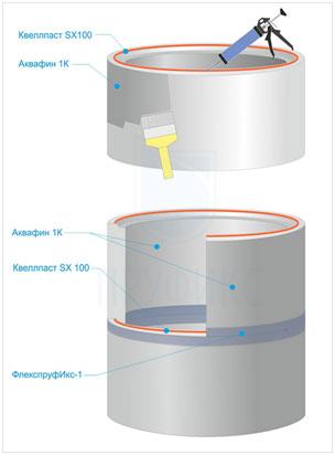 Как сделать гидроизоляцию колодца во время его строительства?