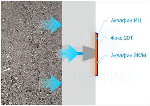 Как сделать гидроизоляцию стыков колец или трещин в колодце?
