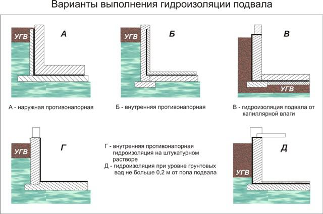 Варианты выполнения гидроизоляции подвала