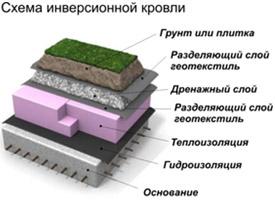 Гидроизоляция для инверсионная кровля наливные полы 3 д цена за квадратный метр